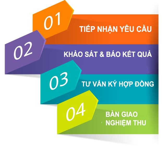 dang_ky_lap_mang_cap_quang_viettel_tai_tphcm
